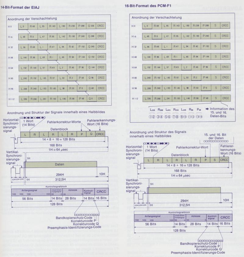 Die Wagners - Projekte - Betamax Tipps & Tricks - SONY - PCM-F1 PCM-F1E
